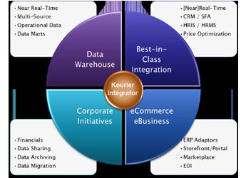 Kourier Integrator Data Warehouses &